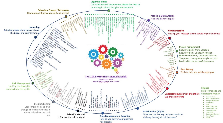 10x engineer mental models