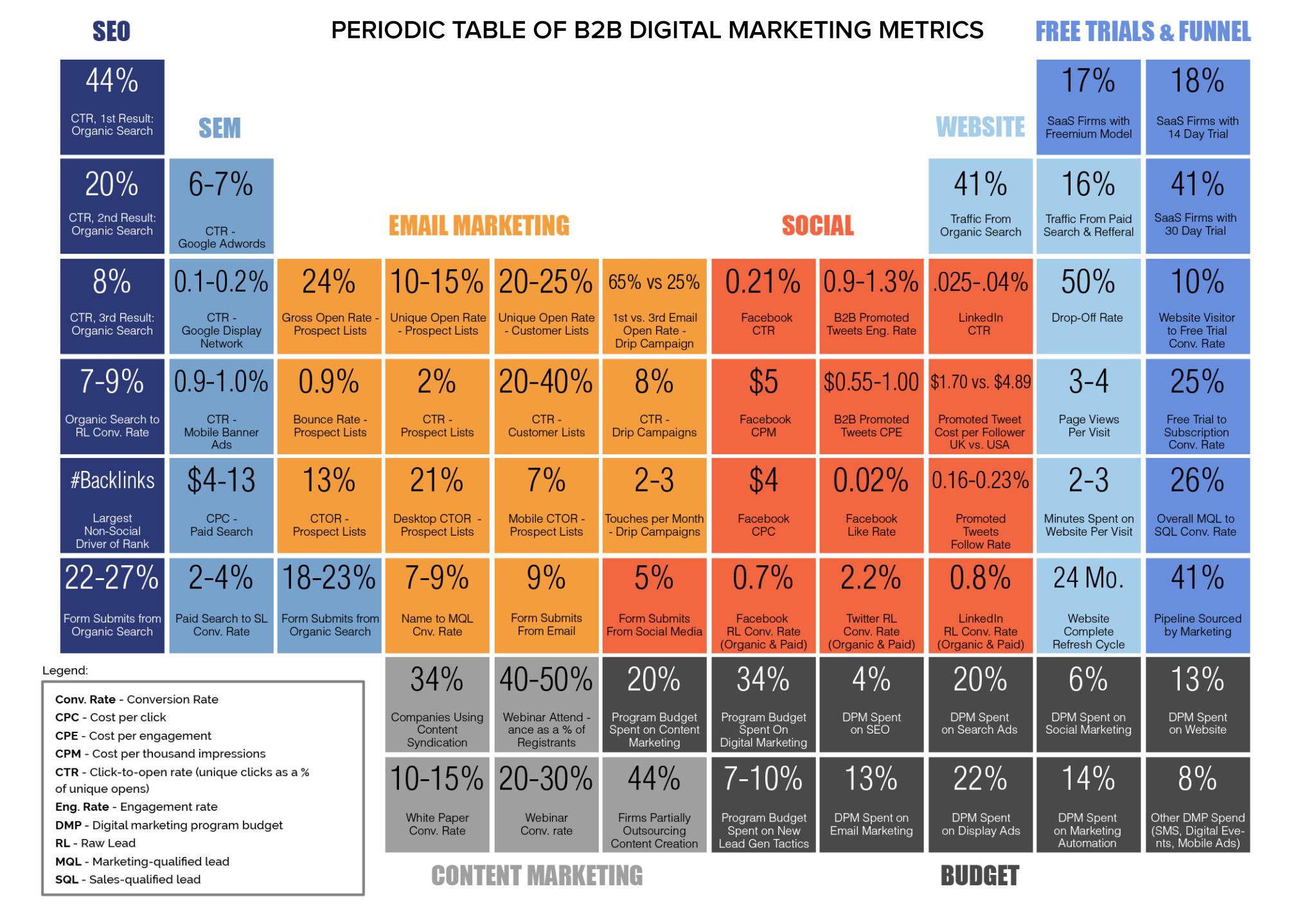 periodic table marketing metrics