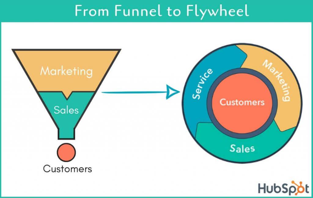 hubspot funnel to flywheel