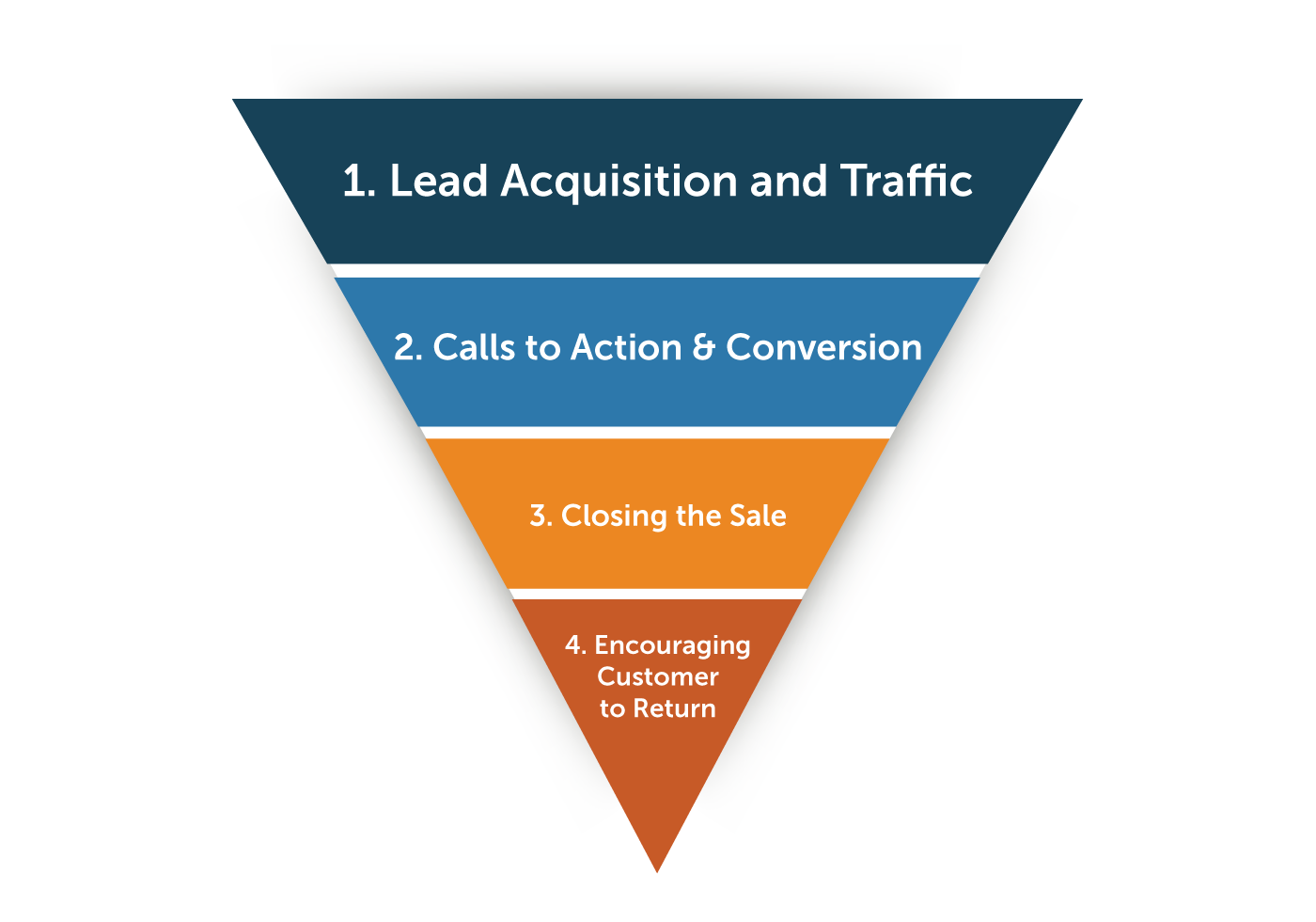 lead acquisition funnel