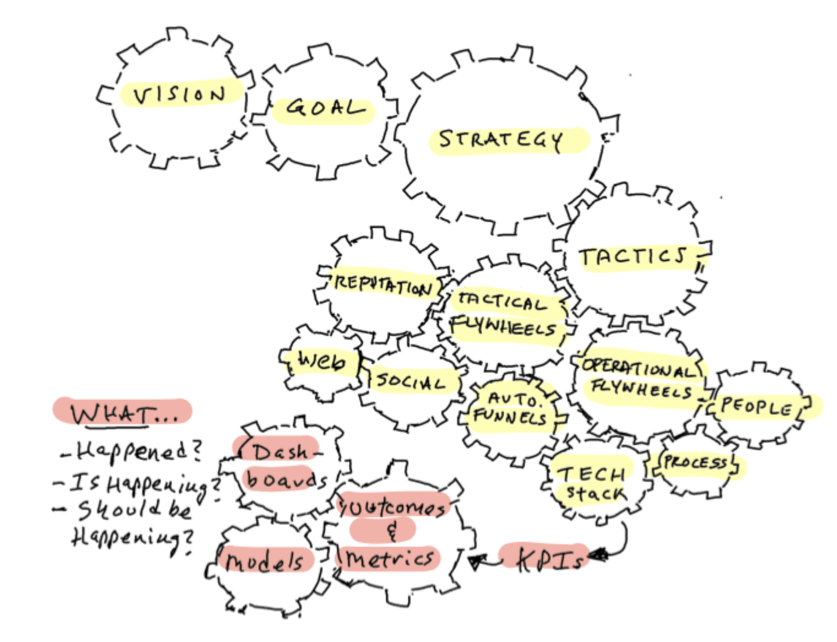 outcomes and metrics