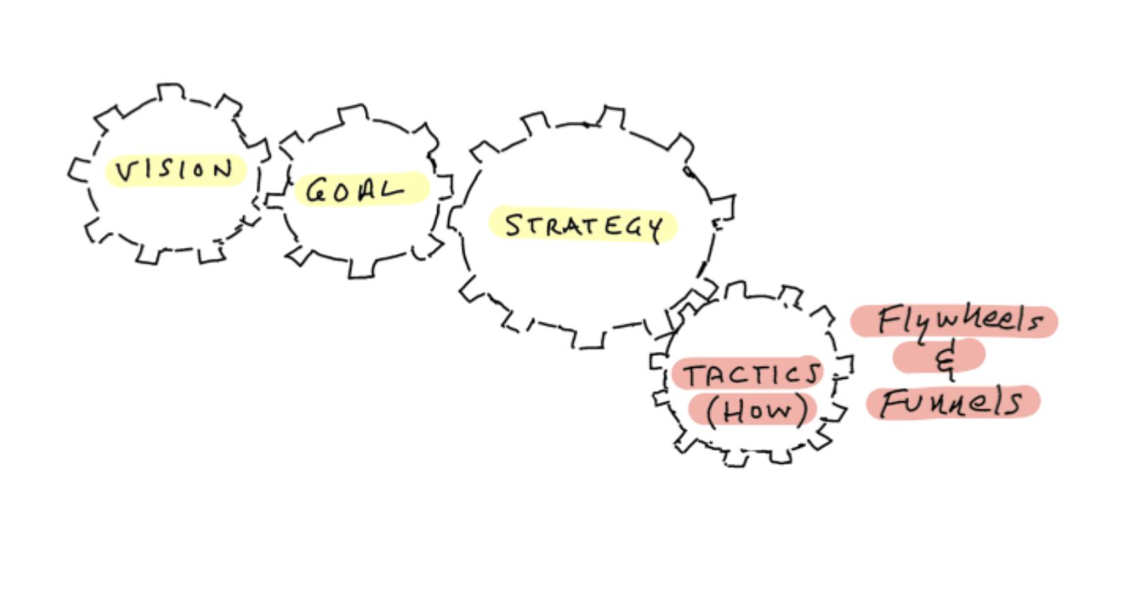 tactics how